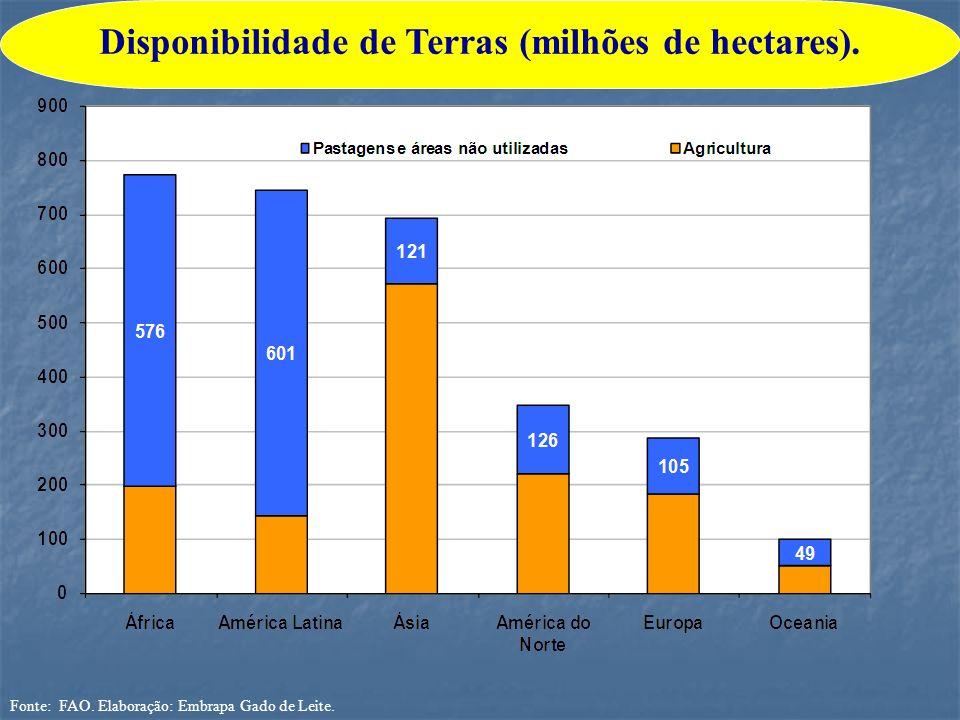 Fonte: FAO. Elaboração: Embrapa Gado de Leite. Disponibilidade de Terras (milhões de hectares).