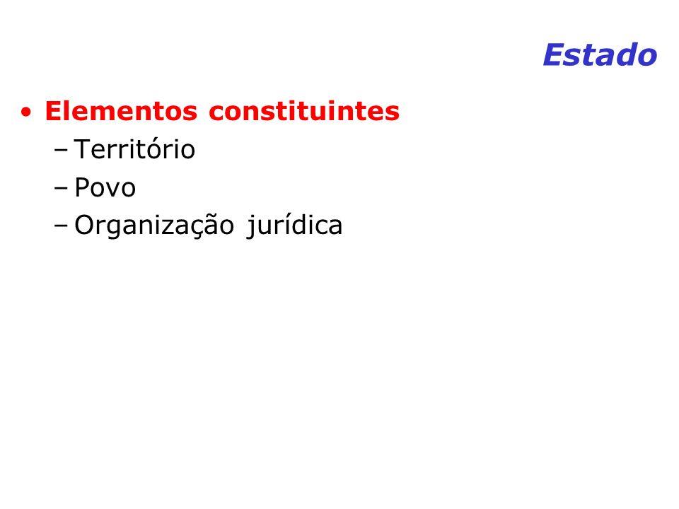 Estado Elementos constituintes –Território –Povo –Organização jurídica