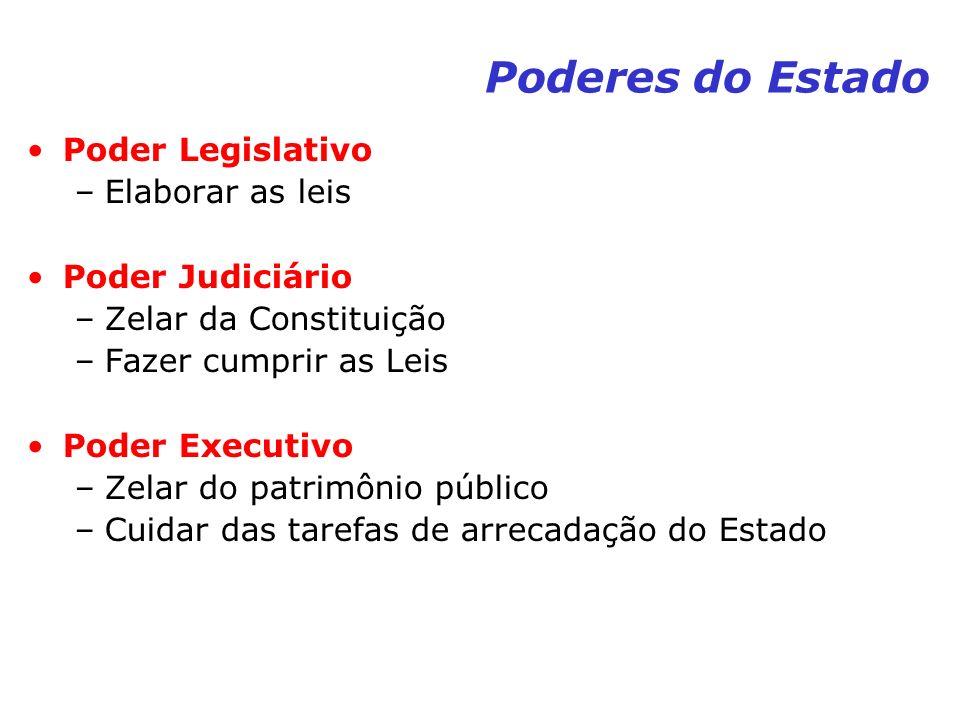 Poderes do Estado Poder Legislativo –Elaborar as leis Poder Judiciário –Zelar da Constituição –Fazer cumprir as Leis Poder Executivo –Zelar do patrimô
