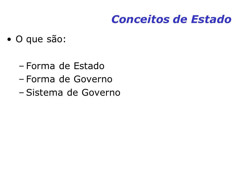 Conceitos de Estado O que são: –Forma de Estado –Forma de Governo –Sistema de Governo