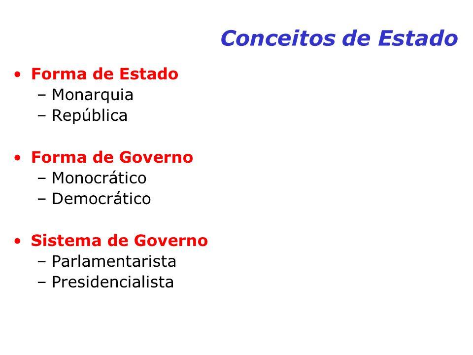 Conceitos de Estado Forma de Estado –Monarquia –República Forma de Governo –Monocrático –Democrático Sistema de Governo –Parlamentarista –Presidencial