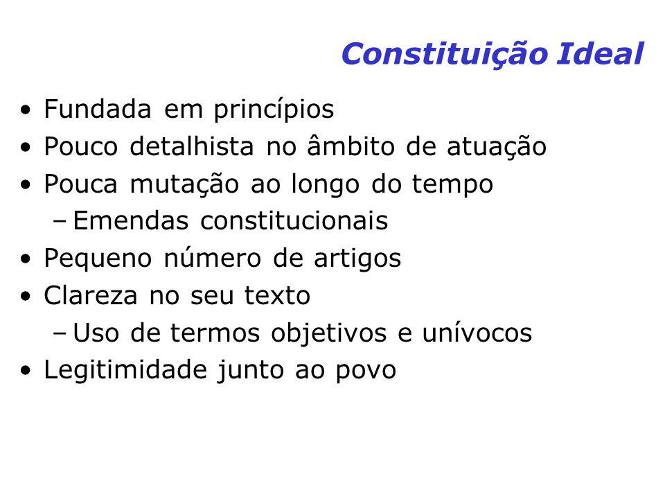 Constituição Ideal Fundada em princípios Pouco detalhista no âmbito de atuação Pouca mutação ao longo do tempo –Emendas constitucionais Pequeno número