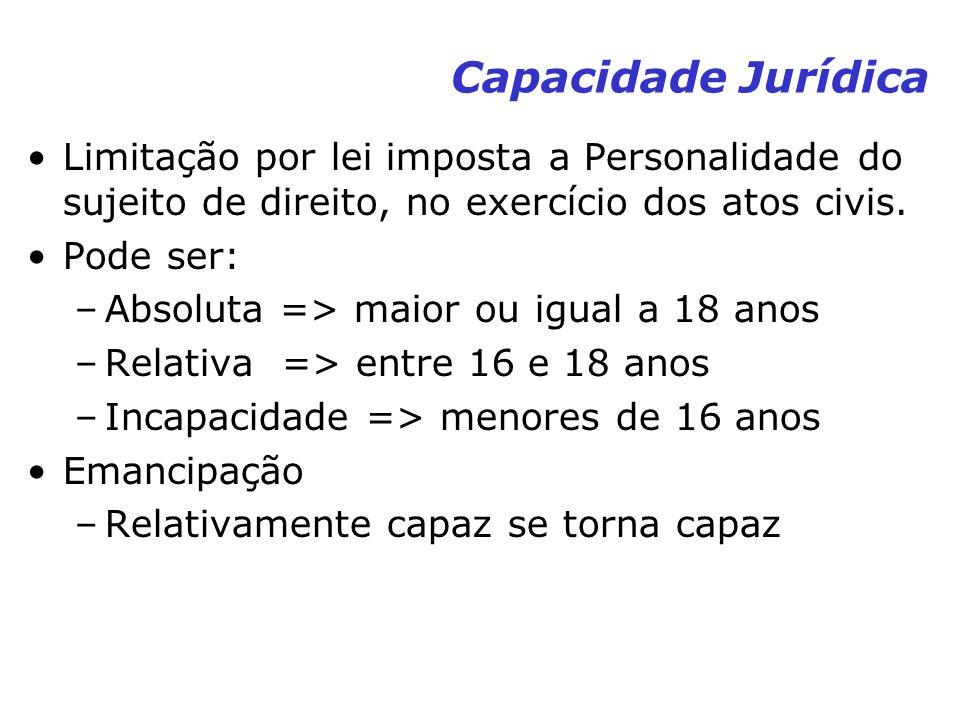 Capacidade Jurídica Limitação por lei imposta a Personalidade do sujeito de direito, no exercício dos atos civis. Pode ser: –Absoluta => maior ou igua