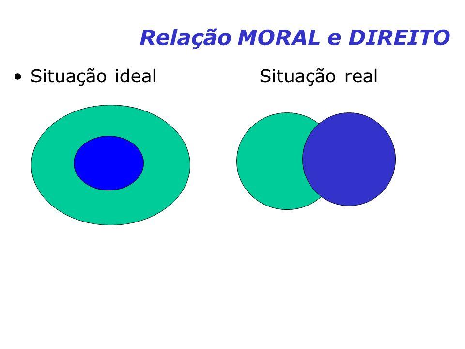 Relação MORAL e DIREITO Situação ideal Situação real
