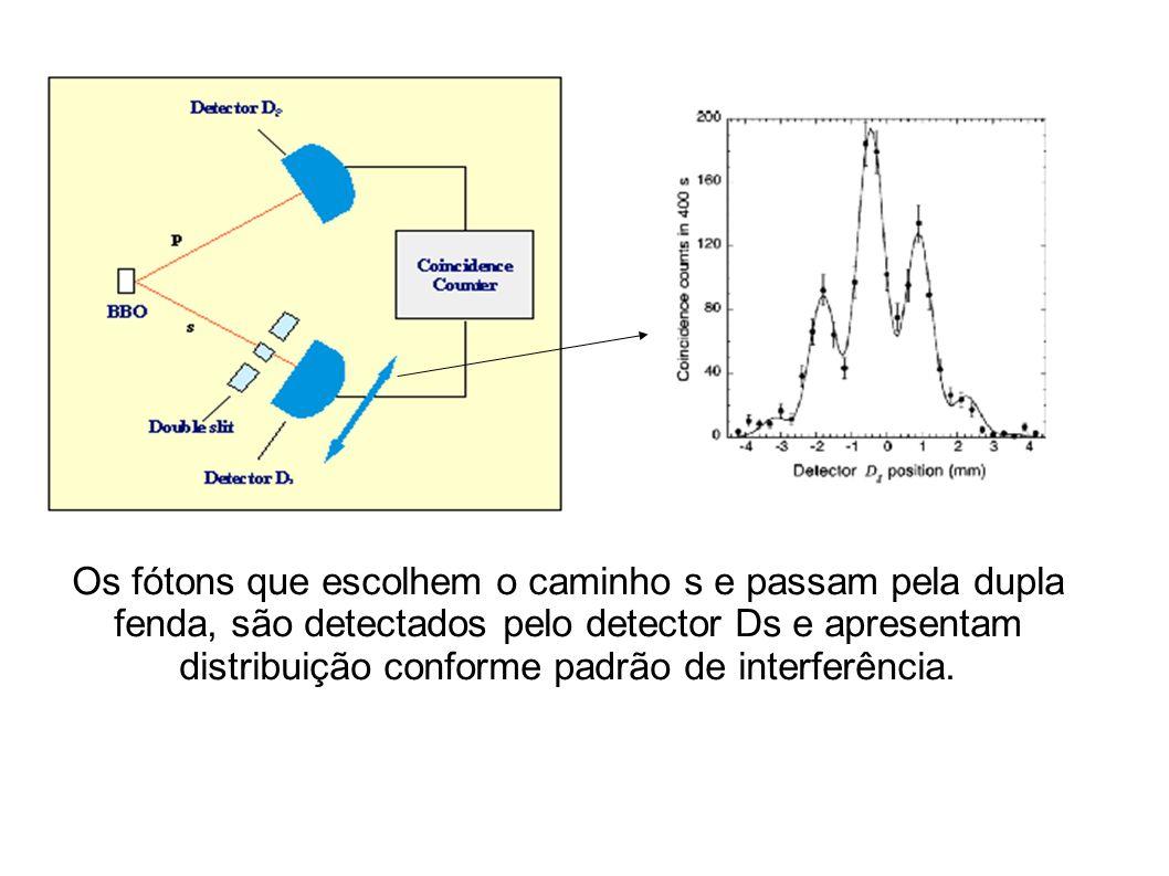 Os fótons que escolhem o caminho s e passam pela dupla fenda, são detectados pelo detector Ds e apresentam distribuição conforme padrão de interferênc