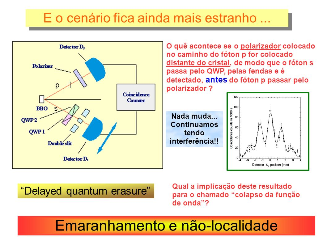 Referências: Página internet bastante didática: http://grad.physics.sunysb.edu/~amarch/ Artigo teórico com proposta do efeito: Scully, Marlan O.; Kai Drühl; Physical Review A 25: 2208–2213 (1982) Artigo com este experimento: S.
