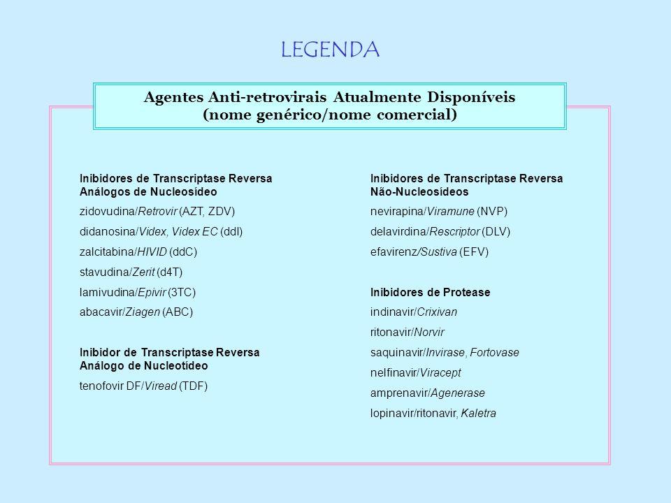 Agentes Anti-retrovirais Atualmente Disponíveis (nome genérico/nome comercial) Inibidores de Transcriptase Reversa Análogos de Nucleosídeo zidovudina/