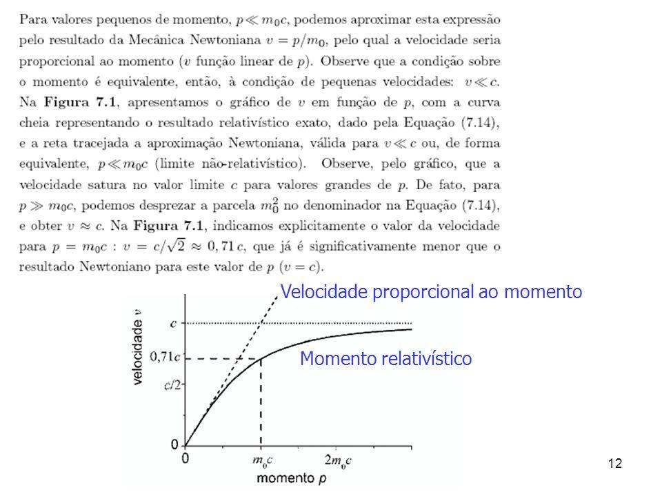 12 Velocidade proporcional ao momento Momento relativístico