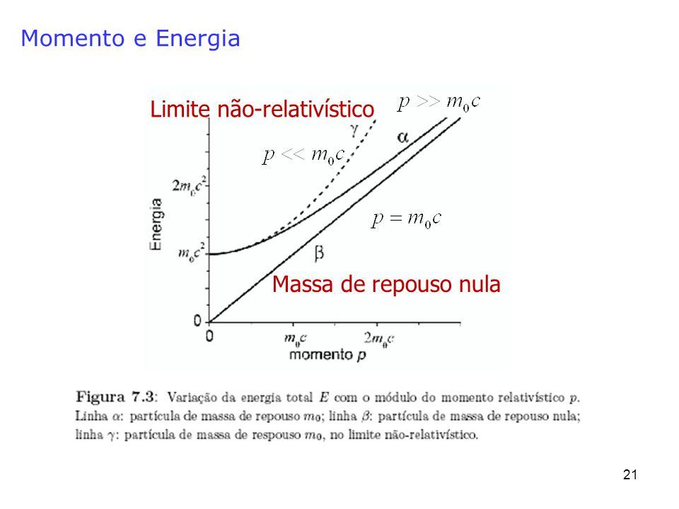 21 Momento e Energia Massa de repouso nula Limite não-relativístico