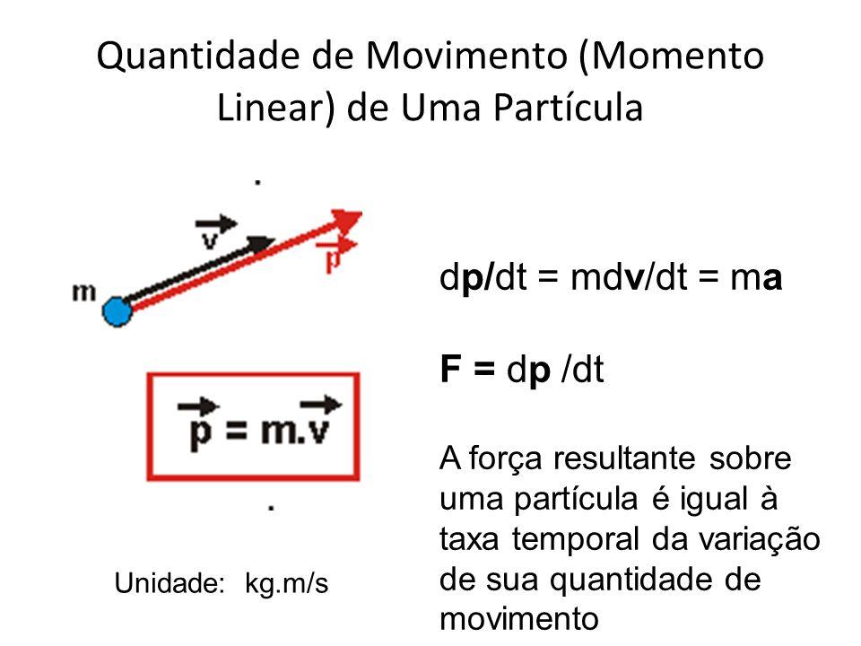 Quantidade de Movimento (Momento Linear) de Uma Partícula Unidade: kg.m/s dp/dt = mdv/dt = ma F = dp /dt A força resultante sobre uma partícula é igua