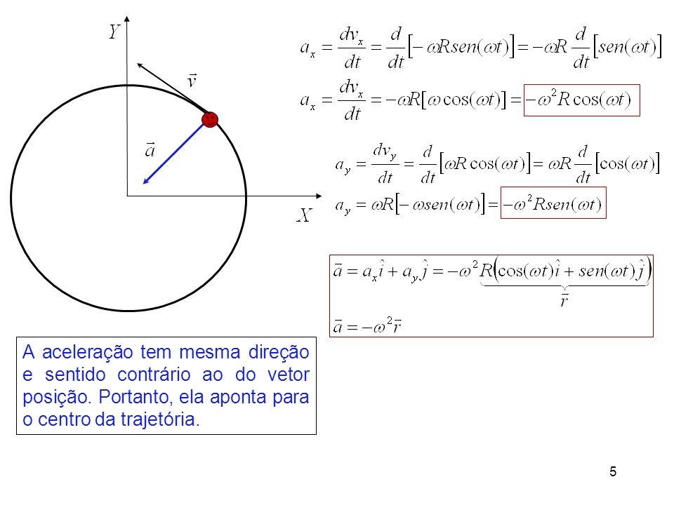 5 A aceleração tem mesma direção e sentido contrário ao do vetor posição. Portanto, ela aponta para o centro da trajetória.