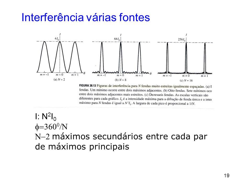 19 Interferência várias fontes I: N 2 I 0 máximos secundários entre cada par de máximos principais