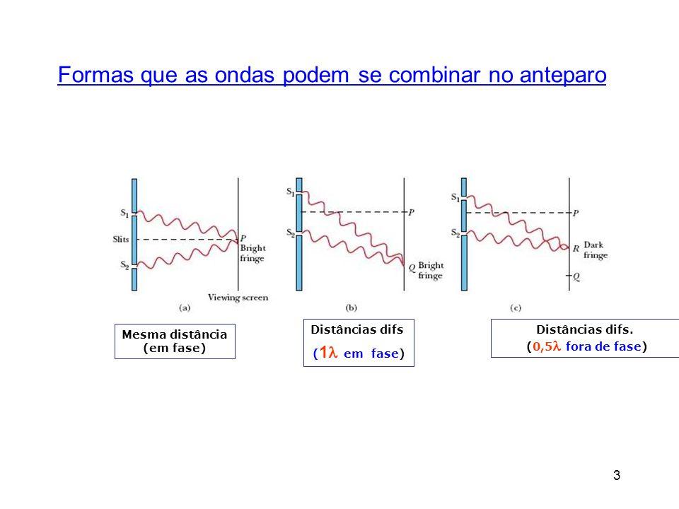 3 Formas que as ondas podem se combinar no anteparo Mesma distância (em fase) Distâncias difs. (0,5 fora de fase) Distâncias difs ( 1 em fase)