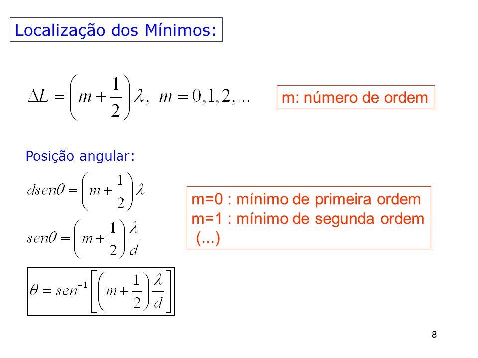 9 Localização dos Mínimos: m=0 : mínimo de primeira ordem m=1 : mínimo de segunda ordem (...) m: número de ordem Posição y no anteparo: