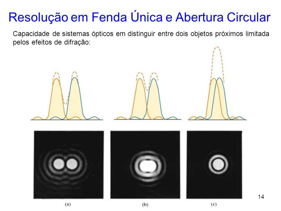 14 Resolução em Fenda Única e Abertura Circular Capacidade de sistemas ópticos em distinguir entre dois objetos próximos limitada pelos efeitos de dif