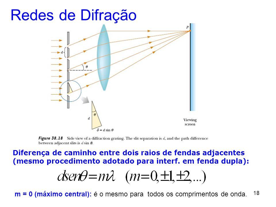 18 Redes de Difração Diferença de caminho entre dois raios de fendas adjacentes (mesmo procedimento adotado para interf. em fenda dupla): m = 0 (máxim
