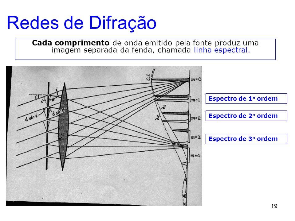 19 Redes de Difração Cada comprimento de onda emitido pela fonte produz uma imagem separada da fenda, chamada linha espectral. Espectro de 1 a ordem E