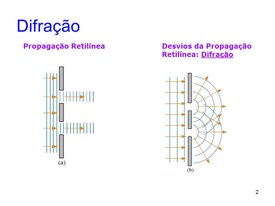 2 Difração Propagação RetilíneaDesvios da Propagação Retilínea: Difração