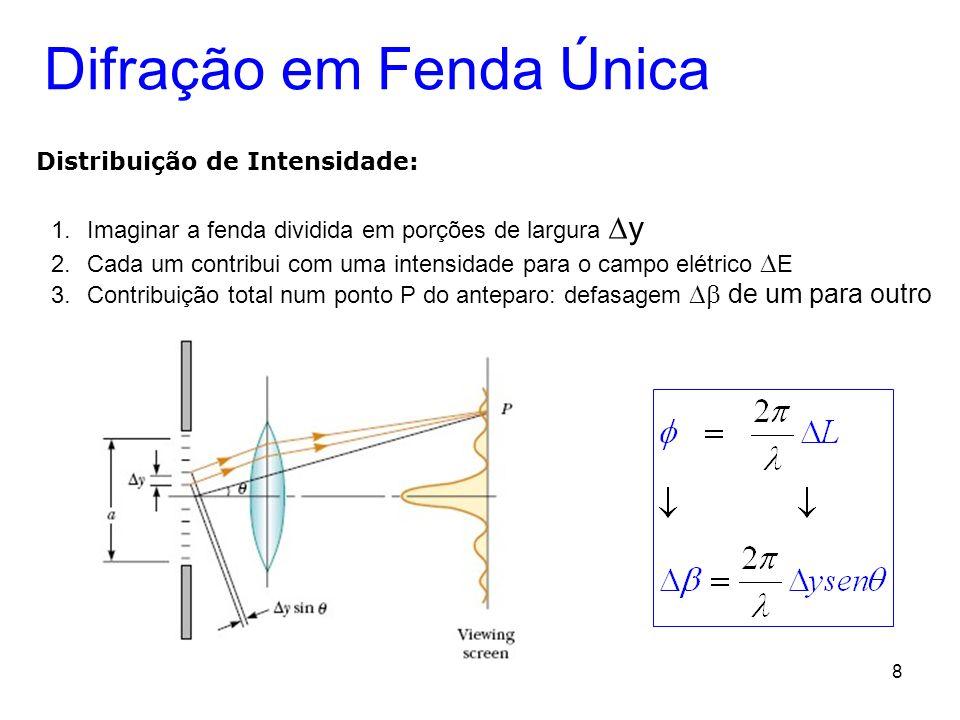 8 Difração em Fenda Única Distribuição de Intensidade: 1.Imaginar a fenda dividida em porções de largura y 2.Cada um contribui com uma intensidade par