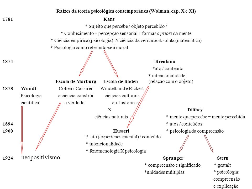 Raízes da teoria psicológica contemporânea (Wolman, cap. X e XI) 1781Kant * Sujeito que percebe / objeto percebido / * Conhecimento = percepção sensor