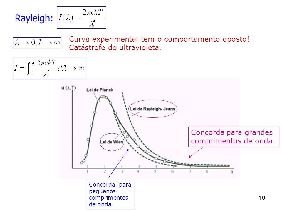 Concorda para grandes comprimentos de onda. Concorda para pequenos comprimentos de onda. 10 Rayleigh: Curva experimental tem o comportamento oposto! C