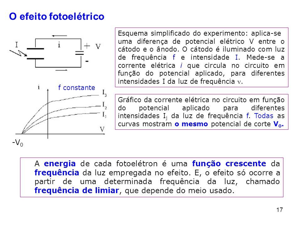 17 Esquema simplificado do experimento: aplica-se uma diferença de potencial elétrico V entre o cátodo e o ânodo. O cátodo é iluminado com luz de freq