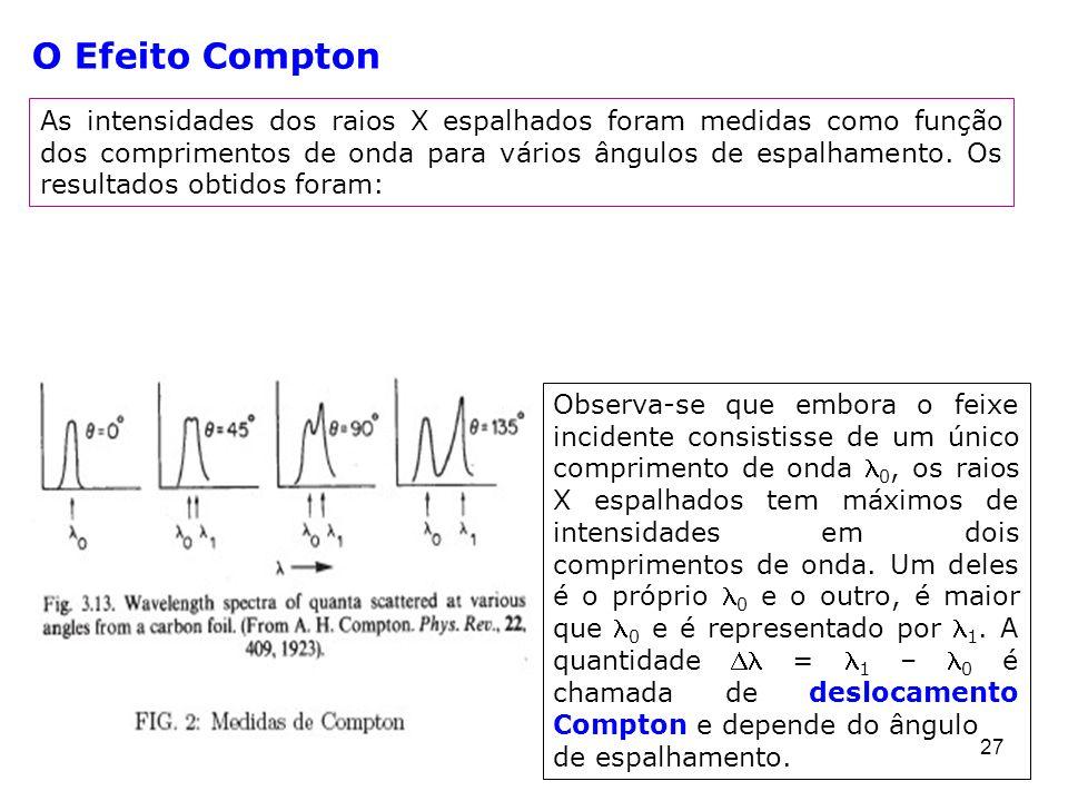 27 As intensidades dos raios X espalhados foram medidas como função dos comprimentos de onda para vários ângulos de espalhamento. Os resultados obtido