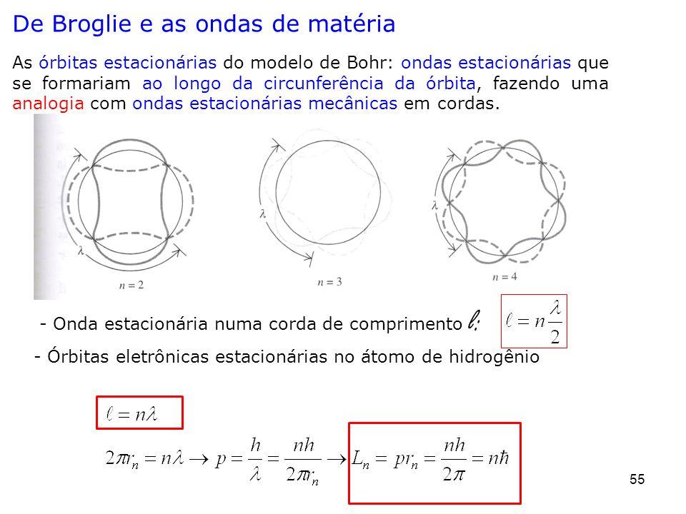55 De Broglie e as ondas de matéria - Onda estacionária numa corda de comprimento l: - Órbitas eletrônicas estacionárias no átomo de hidrogênio As órb
