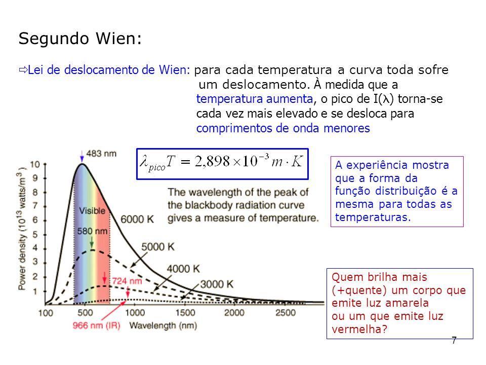 7 Segundo Wien: Lei de deslocamento de Wien: para cada temperatura a curva toda sofre um deslocamento. À medida que a temperatura aumenta, o pico de I