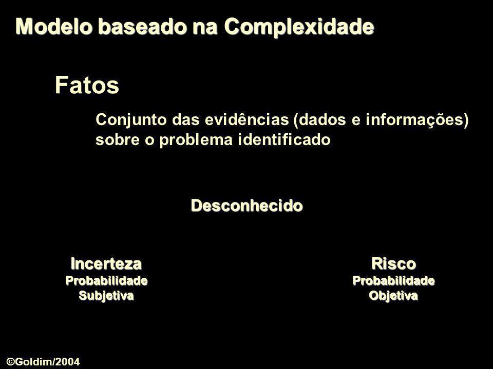 Fatos Conjunto das evidências (dados e informações) sobre o problema identificado Modelo baseado na Complexidade Incerteza Probabilidade Subjetiva Ris