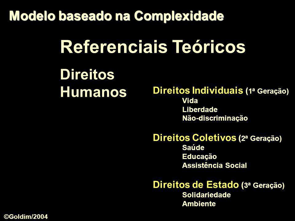 Modelo baseado na Complexidade Direitos Individuais ( 1ª Geração) Vida Liberdade Não-discriminação Direitos Coletivos ( 2ª Geração) Saúde Educação Ass