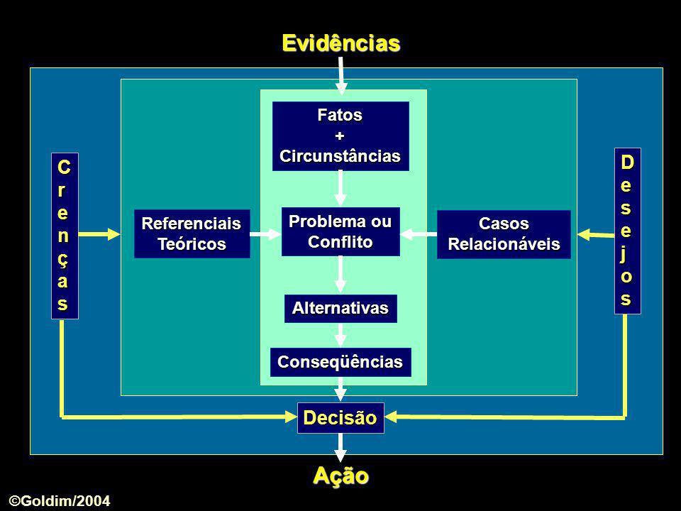 Referenciais Teóricos CasosRelacionáveis Fatos+Circunstâncias Alternativas Problema ou Conflito Conseqüências Evidências Decisão Ação DesejosDesejosDe