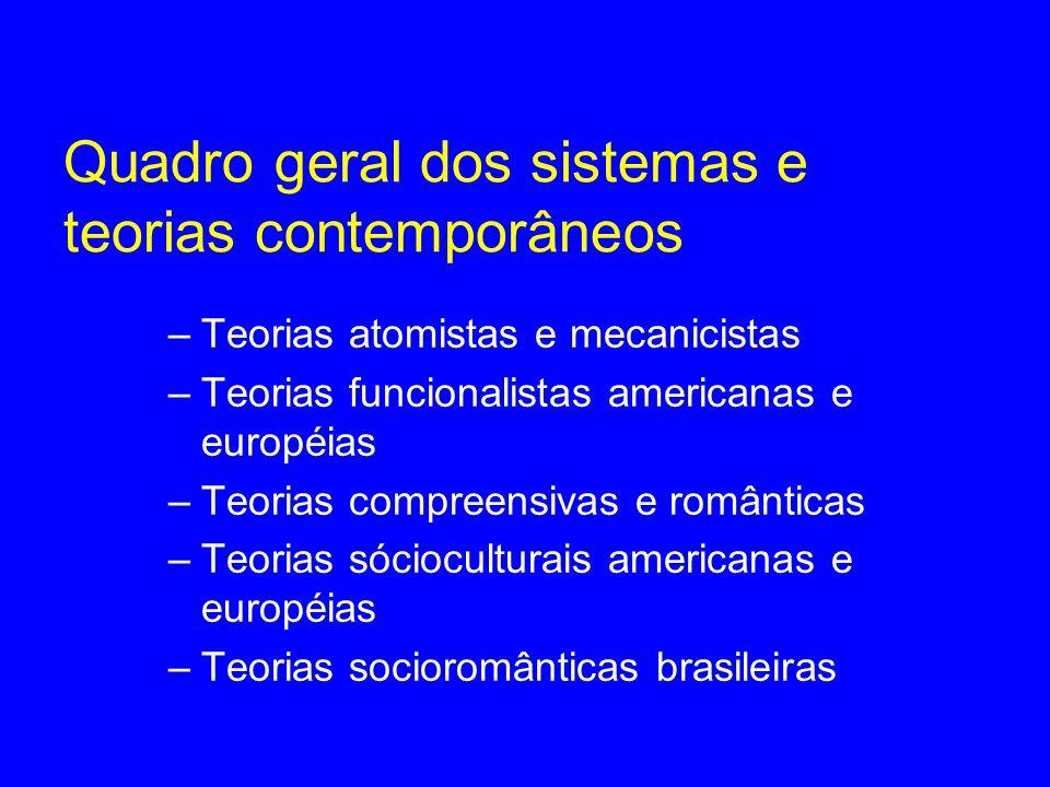 Quadro geral dos sistemas e teorias contemporâneos –Teorias atomistas e mecanicistas –Teorias funcionalistas americanas e européias –Teorias compreens