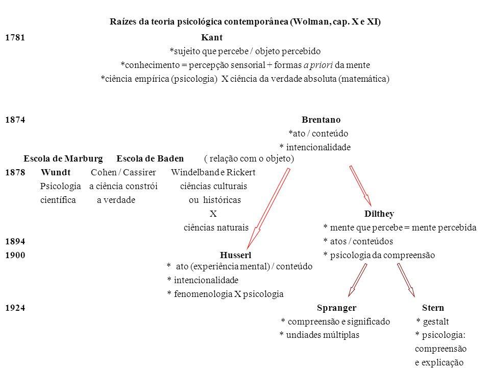 Raízes da teoria psicológica contemporânea (Wolman, cap. X e XI) 1781Kant *sujeito que percebe / objeto percebido *conhecimento = percepção sensorial