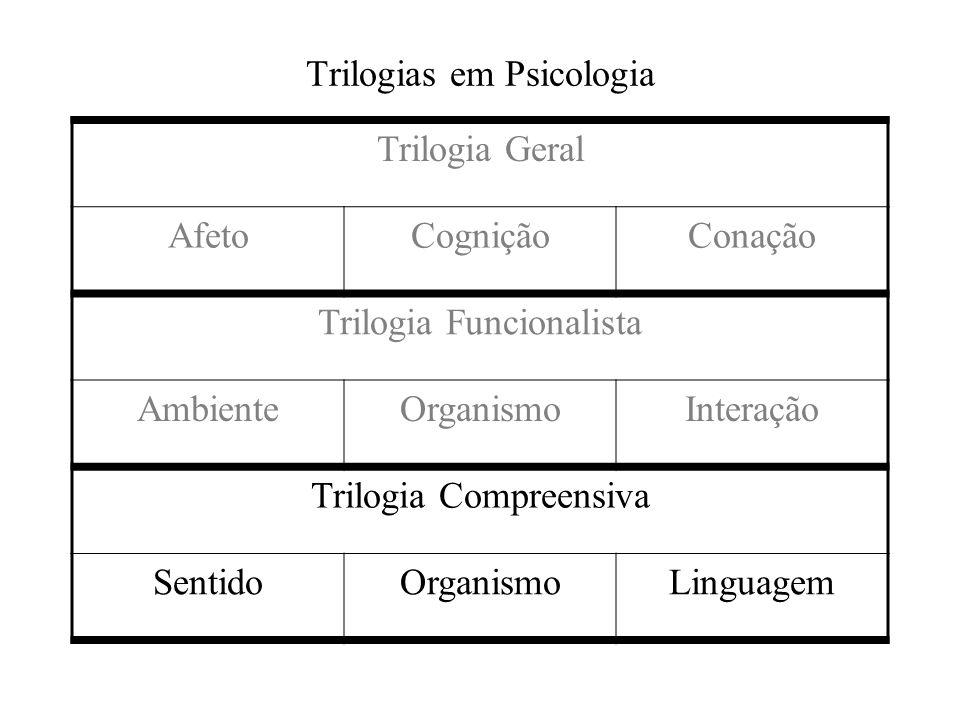Trilogias em Psicologia Trilogia Geral AfetoCogniçãoConação Trilogia Funcionalista AmbienteOrganismoInteração Trilogia Compreensiva SentidoOrganismoLi