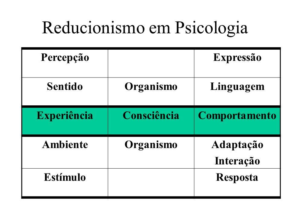 Reducionismo em Psicologia PercepçãoExpressão SentidoOrganismoLinguagem ExperiênciaConsciênciaComportamento AmbienteOrganismoAdaptação Interação Estím