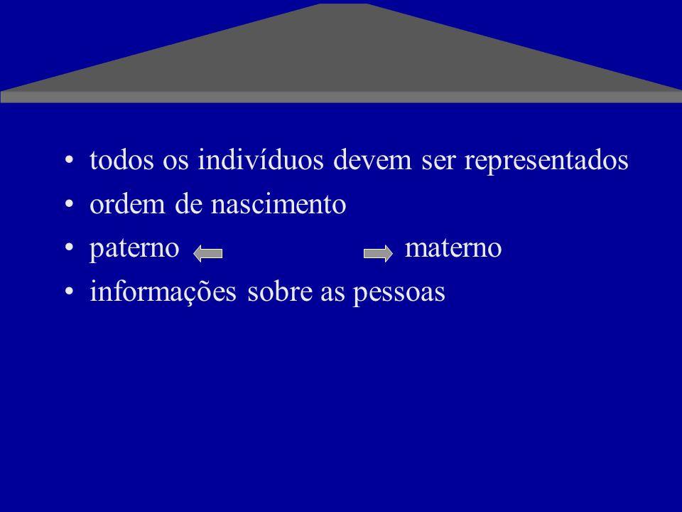 todos os indivíduos devem ser representados ordem de nascimento paternomaterno informações sobre as pessoas