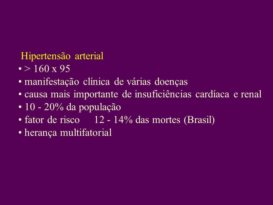 Hipertensão arterial > 160 x 95 manifestação clínica de várias doenças causa mais importante de insuficiências cardíaca e renal 10 - 20% da população fator de risco 12 - 14% das mortes (Brasil) herança multifatorial