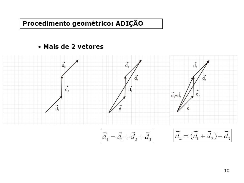 10 Procedimento geométrico: ADIÇÃO Mais de 2 vetores