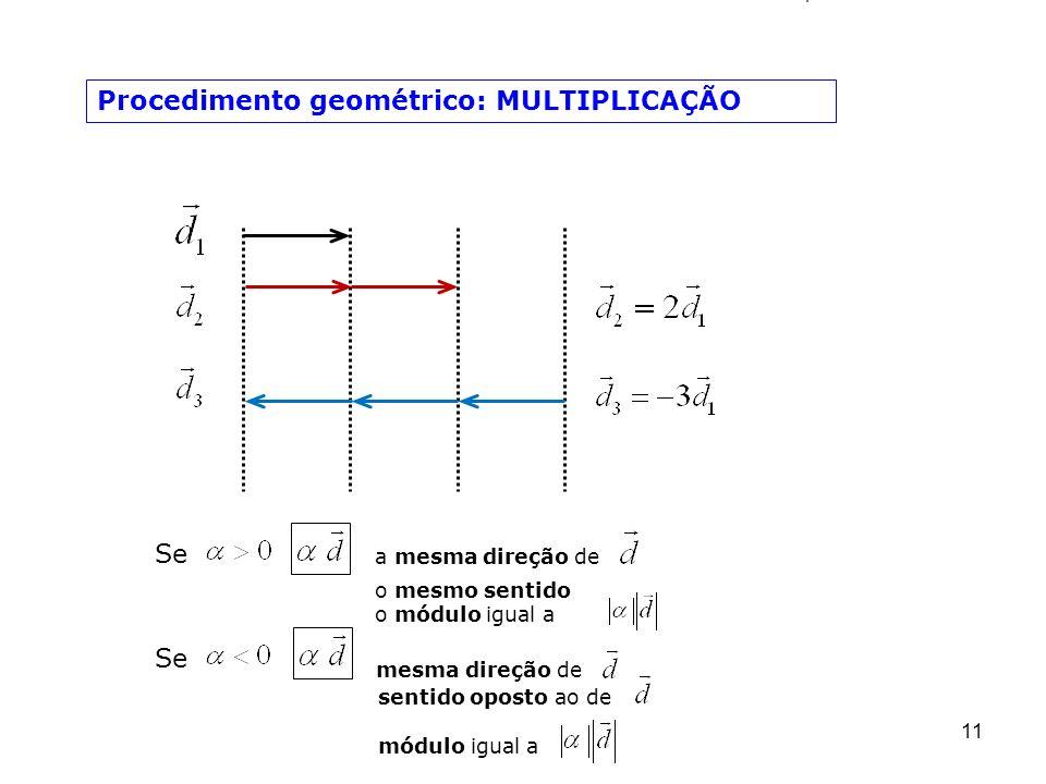 11 Procedimento geométrico: MULTIPLICAÇÃO Se a mesma direção de o mesmo sentido o módulo igual a mesma direção de sentido oposto ao de módulo igual a