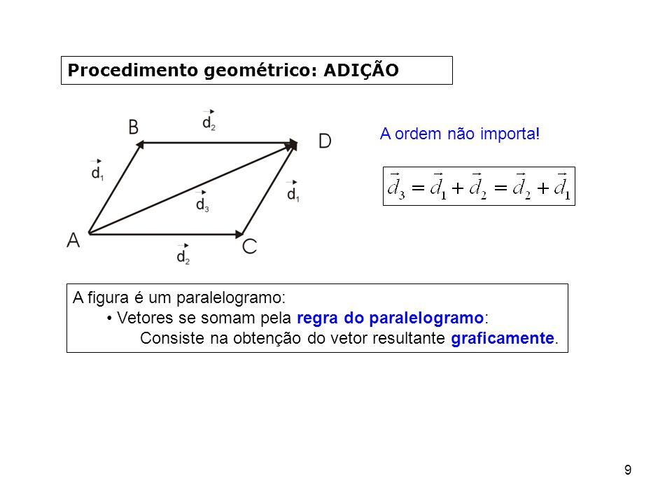 9 A ordem não importa! A figura é um paralelogramo: Vetores se somam pela regra do paralelogramo: Consiste na obtenção do vetor resultante graficament