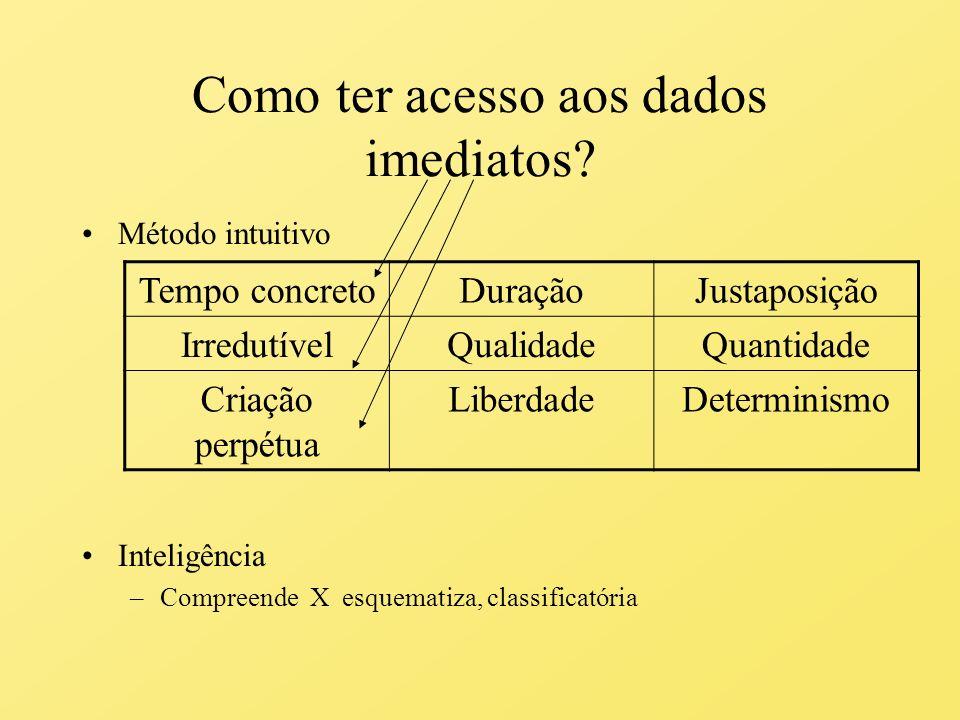 Qual o objetivo do método intuitivo de Bergson.