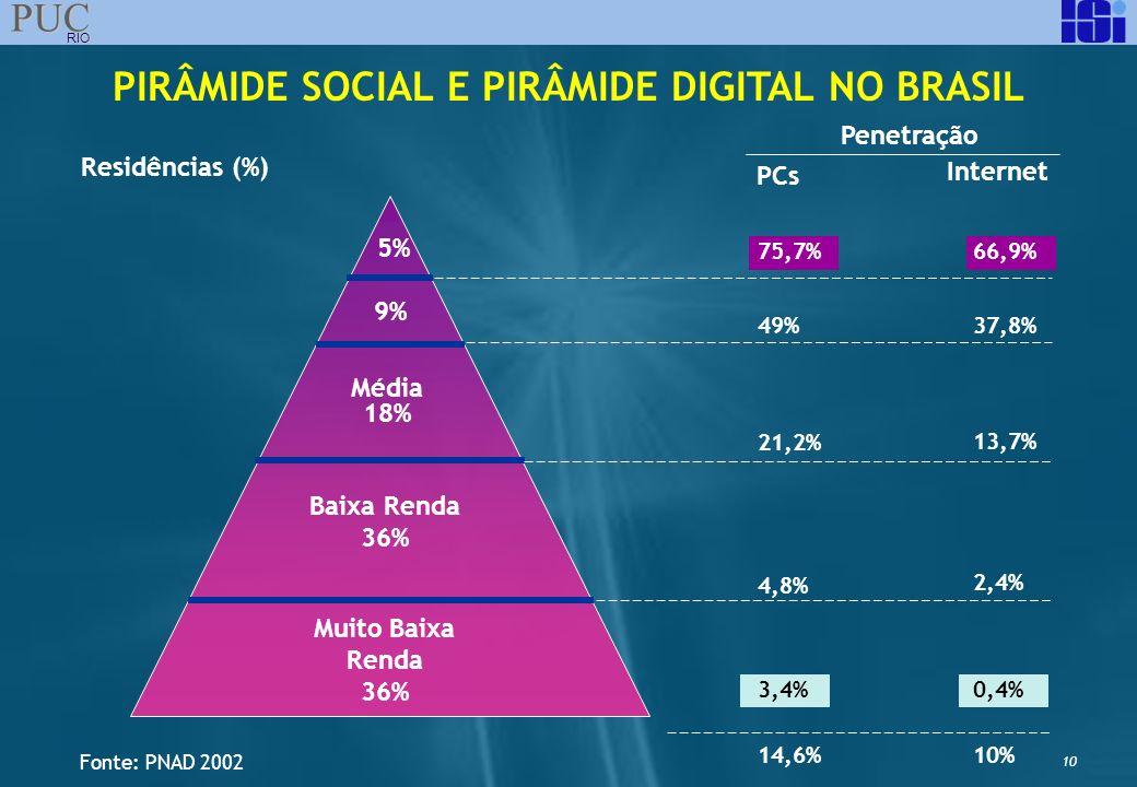 10 PUC RIO Muito Baixa Renda 36% Baixa Renda 36% Média 18% 9% 5% Residências (%) Penetração PCs Internet 75,7% 49% 21,2% 4,8% 3,4% 14,6% 66,9% 37,8% 1
