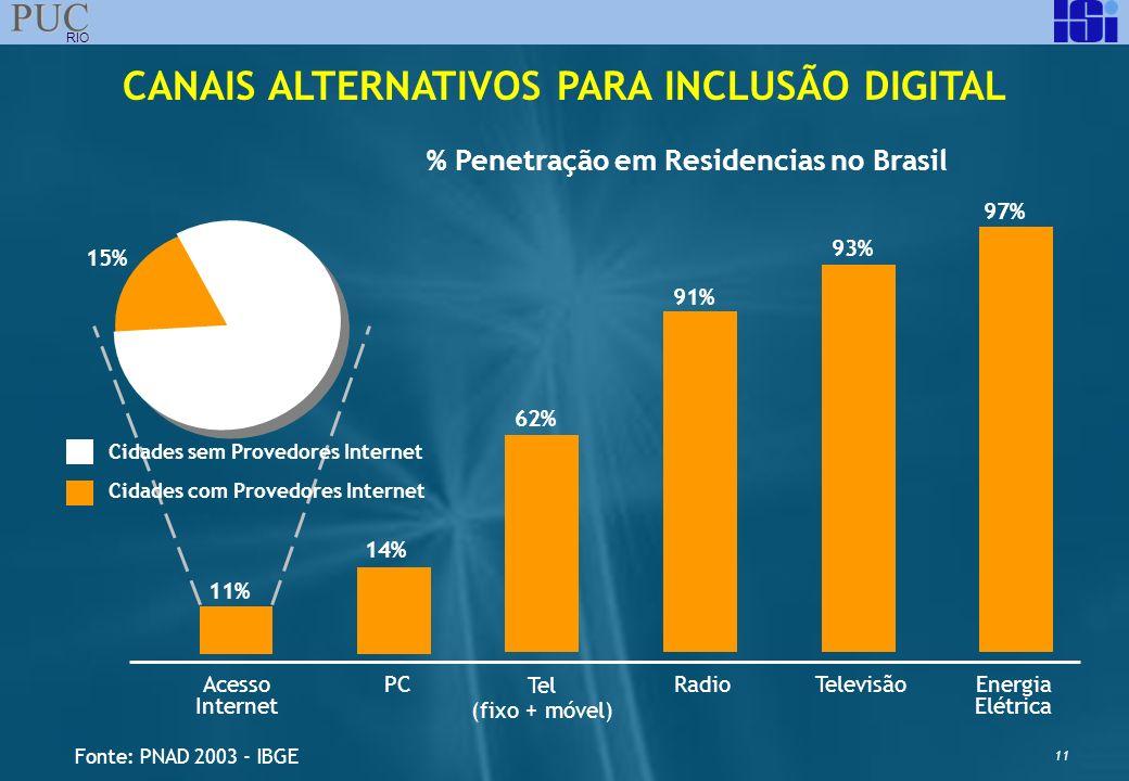 11 PUC RIO Acesso Internet PC Tel (fixo + móvel) RadioTelevisãoEnergia Elétrica CANAIS ALTERNATIVOS PARA INCLUSÃO DIGITAL 97% 93% 91% 62% 14% 11% % Pe