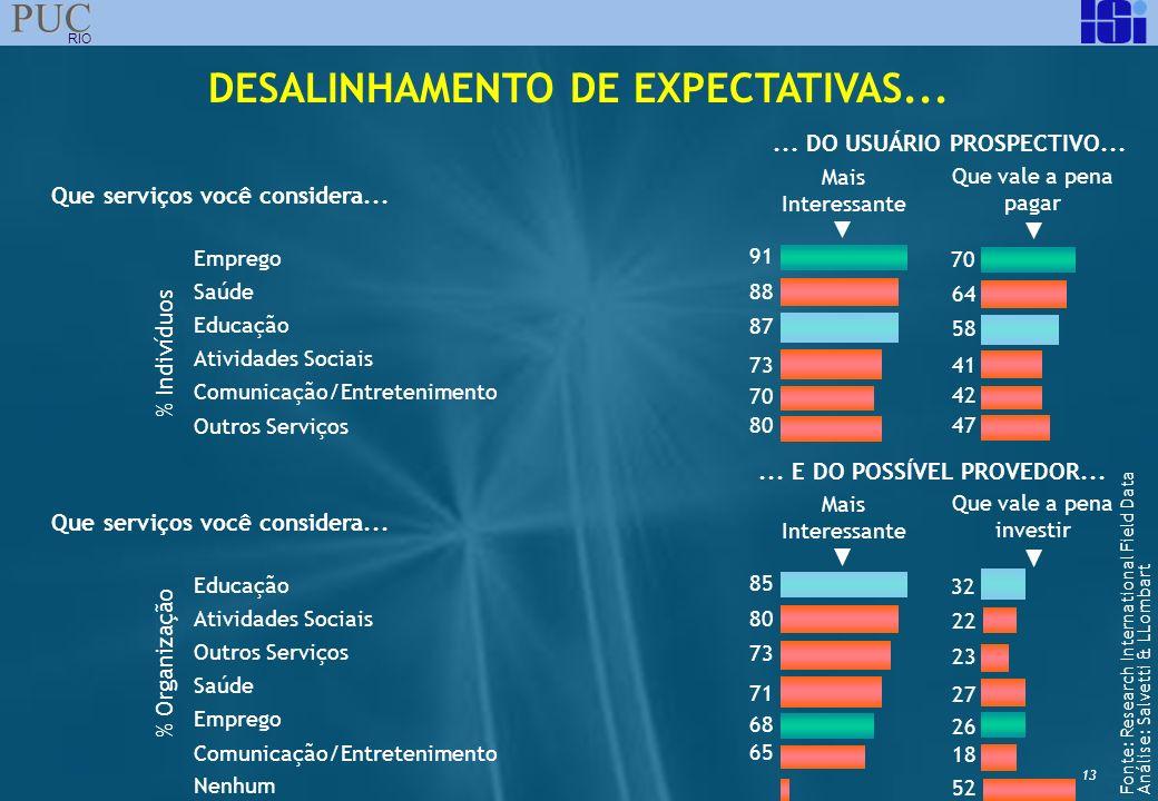 13 PUC RIO DESALINHAMENTO DE EXPECTATIVAS... Que serviços você considera...... DO USUÁRIO PROSPECTIVO... Emprego Saúde Educação Atividades Sociais Com