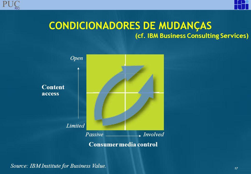 17 PUC RIO CONDICIONADORES DE MUDANÇAS (cf. IBM Business Consulting Services) Open Limited Passive Involved Source: IBM Institute for Business Value.