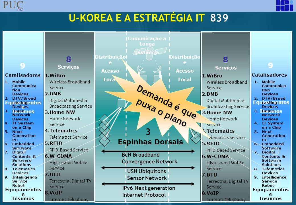 2 PUC RIO U-KOREA E A ESTRATÉGIA IT Catalisadores Equipamentos e Insumos 9 Serviços 8 Distribuição e Acesso Local Comunicação a Longa Distância Distri