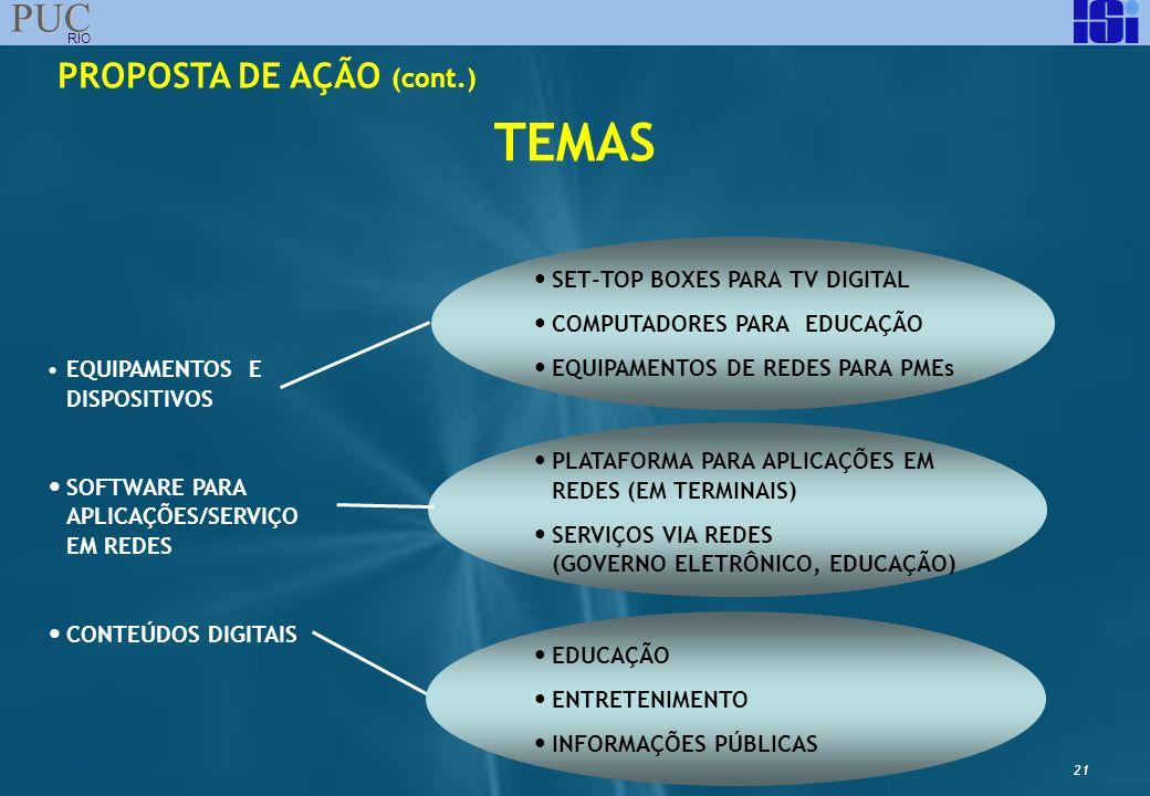 21 PUC RIO EQUIPAMENTOS E DISPOSITIVOS SOFTWARE PARA APLICAÇÕES/SERVIÇO EM REDES CONTEÚDOS DIGITAIS PLATAFORMA PARA APLICAÇÕES EM REDES (EM TERMINAIS)