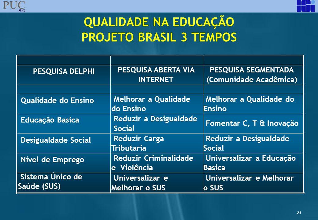23 PUC RIO QUALIDADE NA EDUCAÇÃO PROJETO BRASIL 3 TEMPOS PESQUISA DELPHI Qualidade do Ensino Educação Basica Fomentar C, T & Inovação Desigualdade Soc