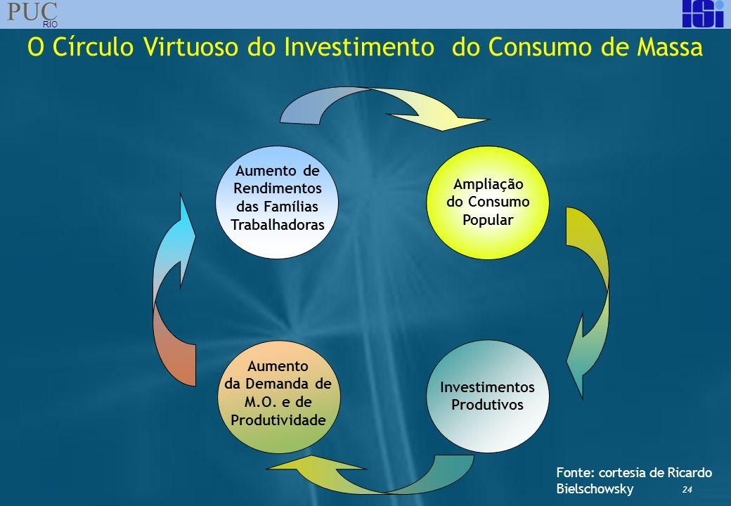 24 PUC RIO Aumento da Demanda de M.O. e de Produtividade Ampliação do Consumo Popular Investimentos Produtivos Aumento de Rendimentos das Famílias Tra